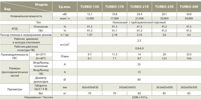 Характеристики котлы Китурами Турбо 21